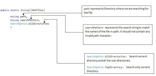Get Files api of directory class