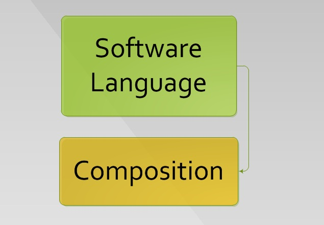 Inside Software Language Composition